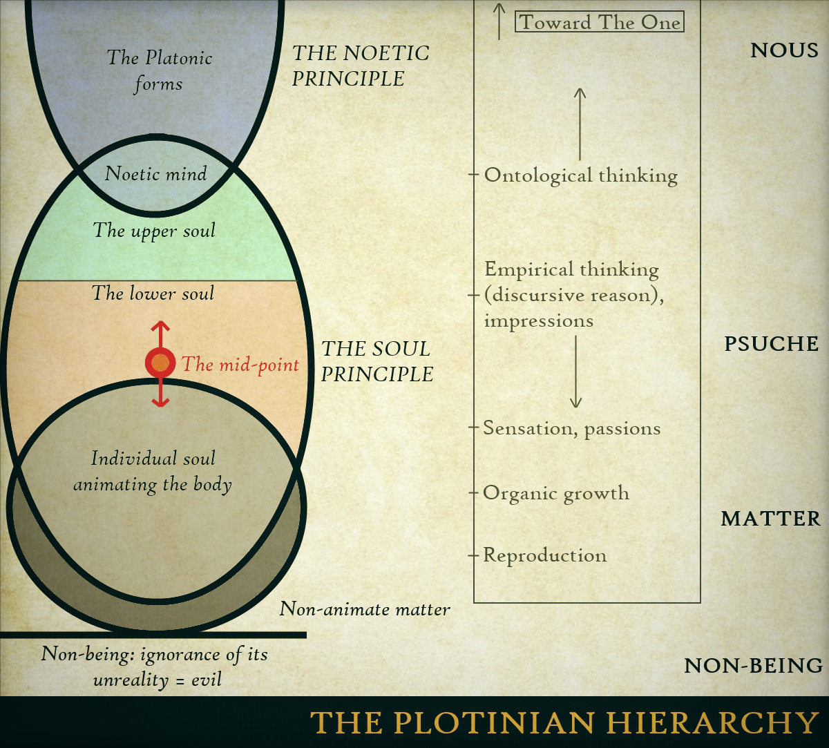PlatonianHierarchy-EmanationChart