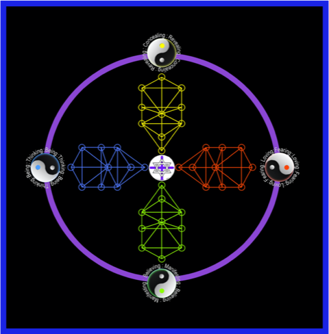 The 4 Realms